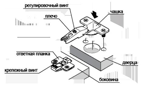 Мебельные петли от компании AMIX